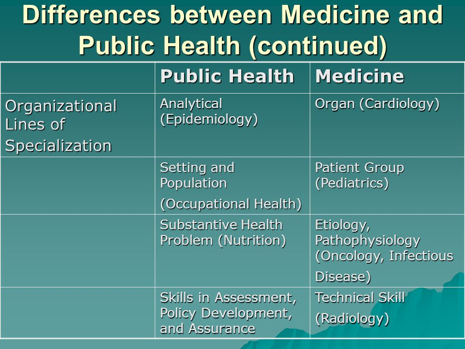 Differences between Medicine and Public Health (continued) Public Health Medicine Organizational Lines of Specialization Analytical (Epidemiology) Organ (Cardiology) Setting and Population (Occupational Health) Patient Group (Pediatrics) Substantive Health Problem (Nutrition) Etiology, Pathophysiology (Oncology, Infectious Disease) Skills in Assessment, Policy Development, and Assurance Technical Skill (Radiology)