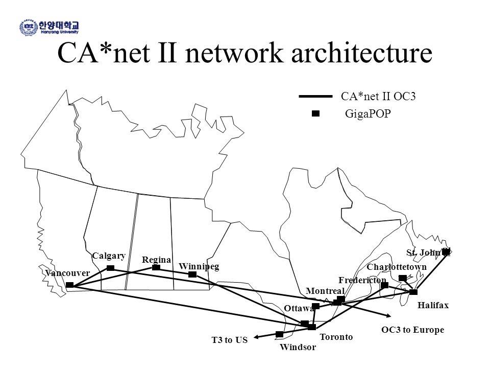 CA*net II network architecture CA*net II OC3 GigaPOP T3 to US OC3 to Europe Vancouver Calgary Regina Winnipeg Windsor Ottawa Montreal Toronto Halifax St.