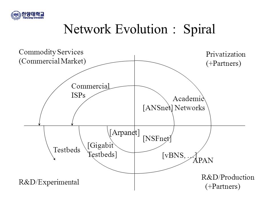 Network Evolution : Spiral Privatization (+Partners) Commodity Services (Commercial Market) [Arpanet] [NSFnet] [Gigabit Testbeds] [vBNS, …] Academic N