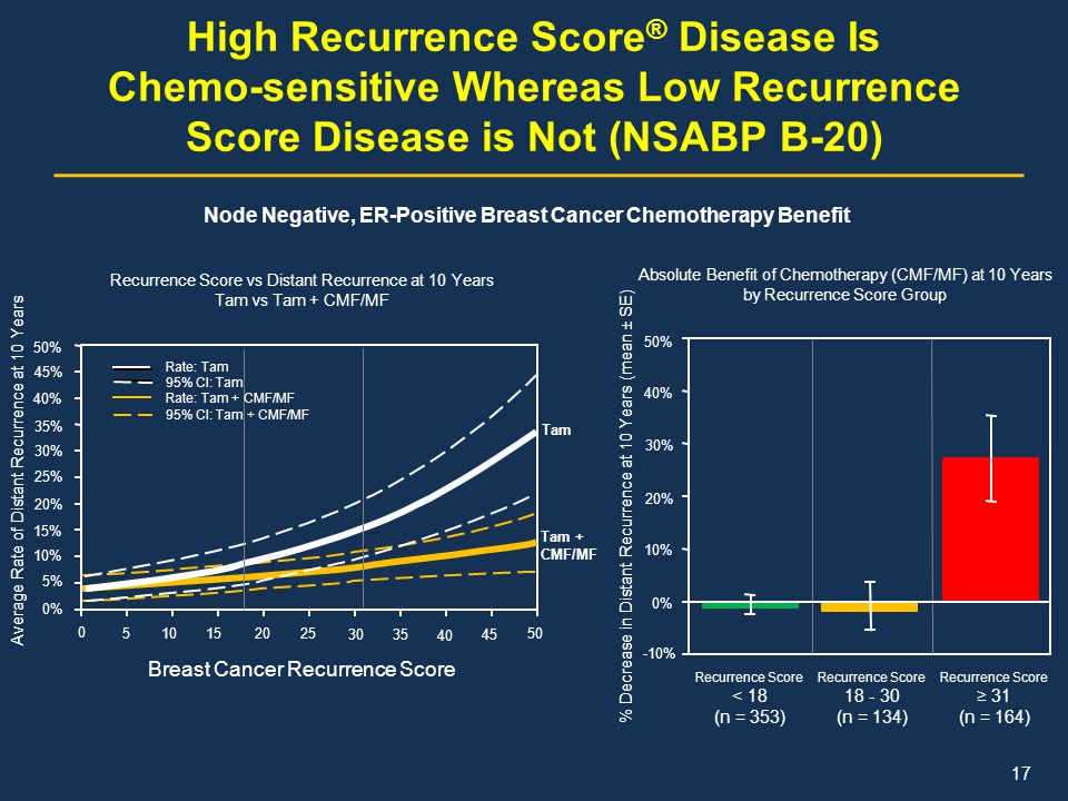 High Recurrence Score ® Disease Is Chemo-sensitive Whereas Low Recurrence Score Disease is Not (NSABP B-20) Recurrence Score vs Distant Recurrence at