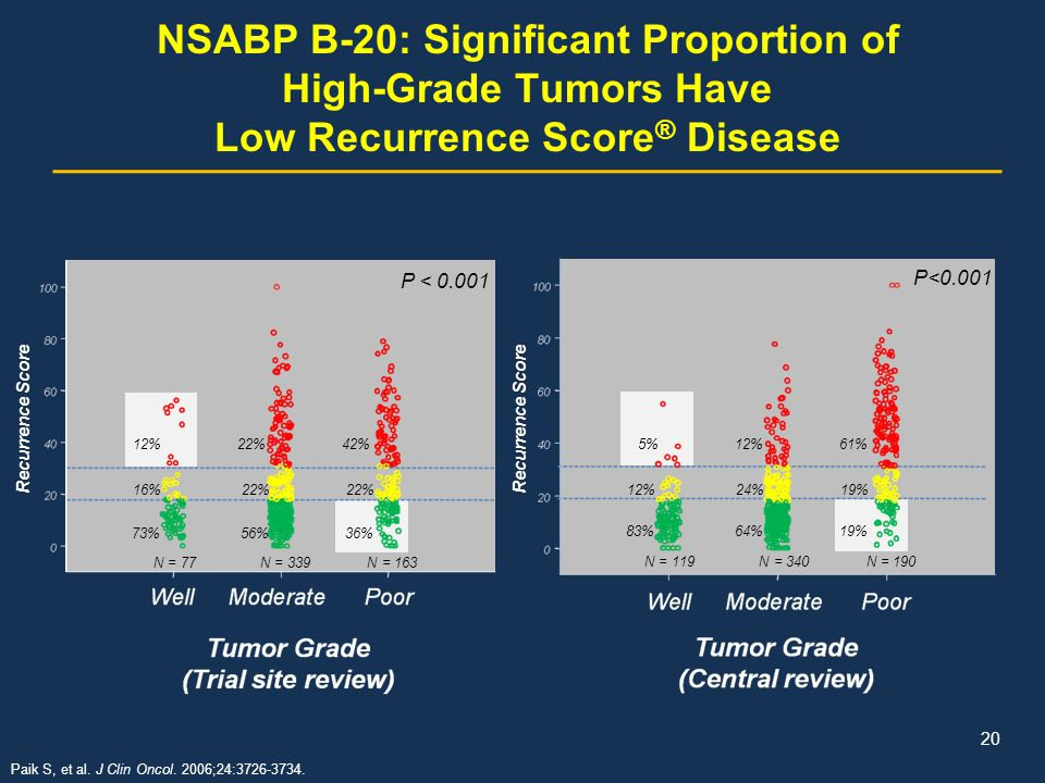 NSABP B-20: Significant Proportion of High-Grade Tumors Have Low Recurrence Score ® Disease 12% 22% 42% 16% 22% 22% 73% 56% 36% N = 77 N = 339 N = 163