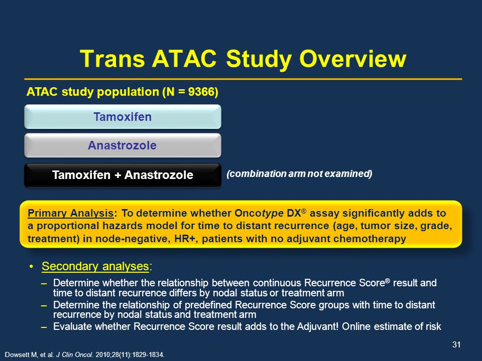 Trans ATAC Study Overview Secondary analyses: –Determine whether the relationship between continuous Recurrence Score ® result and time to distant rec
