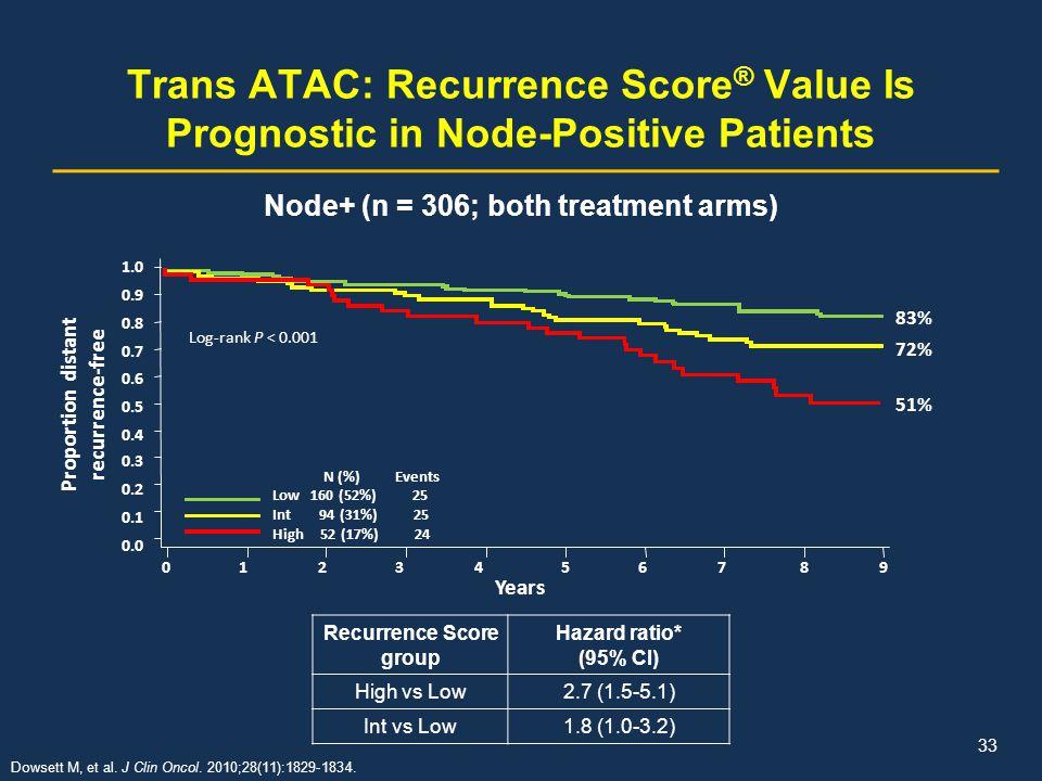 Trans ATAC: Recurrence Score ® Value Is Prognostic in Node-Positive Patients Dowsett M, et al. J Clin Oncol. 2010;28(11):1829-1834. Recurrence Score g