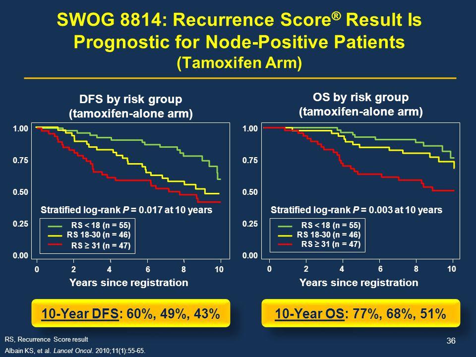SWOG 8814: Recurrence Score ® Result Is Prognostic for Node-Positive Patients (Tamoxifen Arm) 0246810 1.00 0.75 0.50 0.25 0.00 1.00 0.75 0.50 0.25 0.0