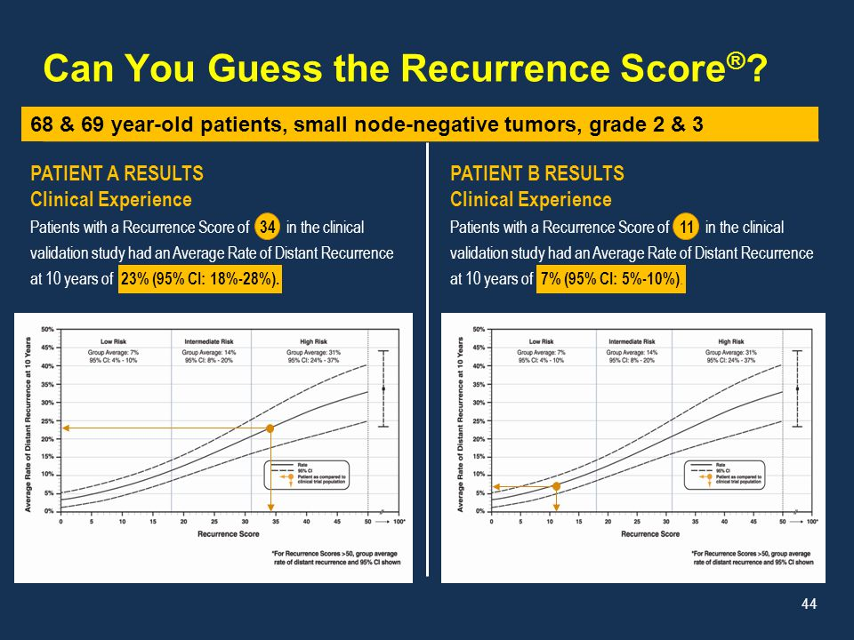 PATIENT B RESULTS Clinical Experience Patients with a Recurrence Score of 11 in the clinical validation study had an Average Rate of Distant Recurrenc