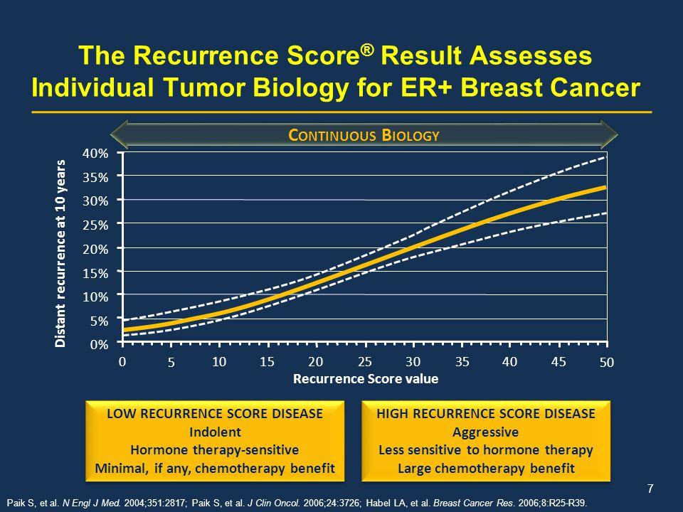 The Recurrence Score ® Result Assesses Individual Tumor Biology for ER+ Breast Cancer Paik S, et al. N Engl J Med. 2004;351:2817; Paik S, et al. J Cli