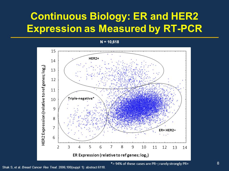 Continuous Biology: ER and HER2 Expression as Measured by RT-PCR HER2+ Triple-negative* ER+ HER2– 15 14 13 12 11 10 9 8 7 6 2 34 5 6 78 9 1112 13 14 H