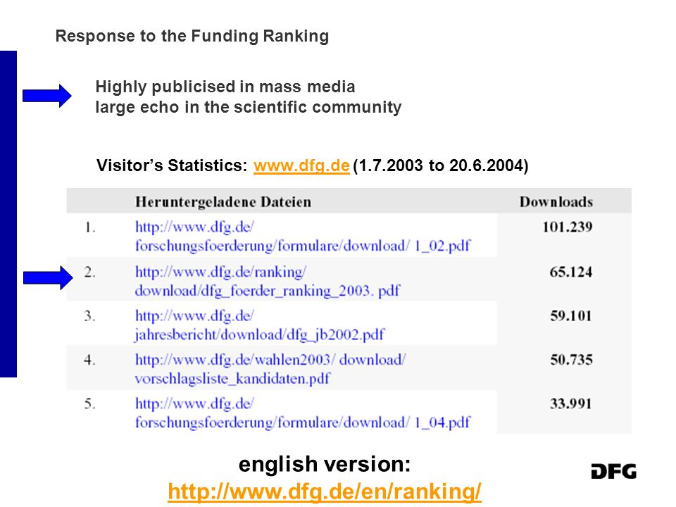 Visitor's Statistics: www.dfg.de (1.7.2003 to 20.6.2004)www.dfg.de english version: http://www.dfg.de/en/ranking/ http://www.dfg.de/en/ranking/ Response to the Funding Ranking Highly publicised in mass media large echo in the scientific community