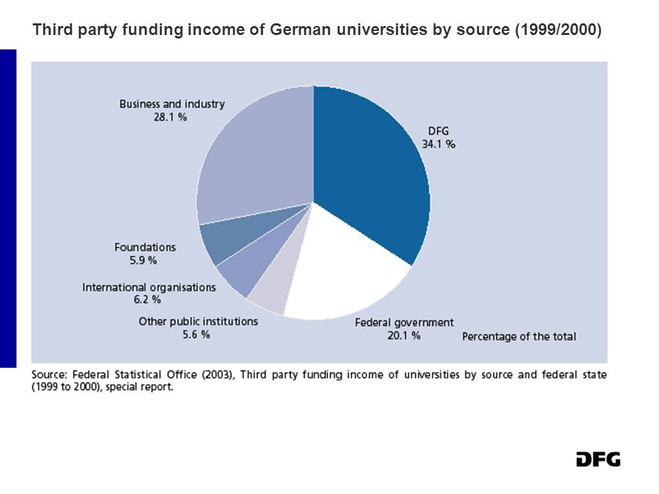 Third party funding income of German universities by source (1999/2000)
