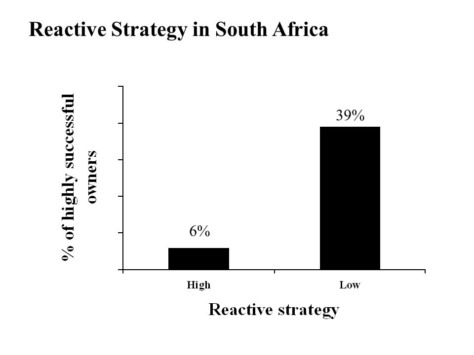 Reactive Strategy in South Africa 6% 39%