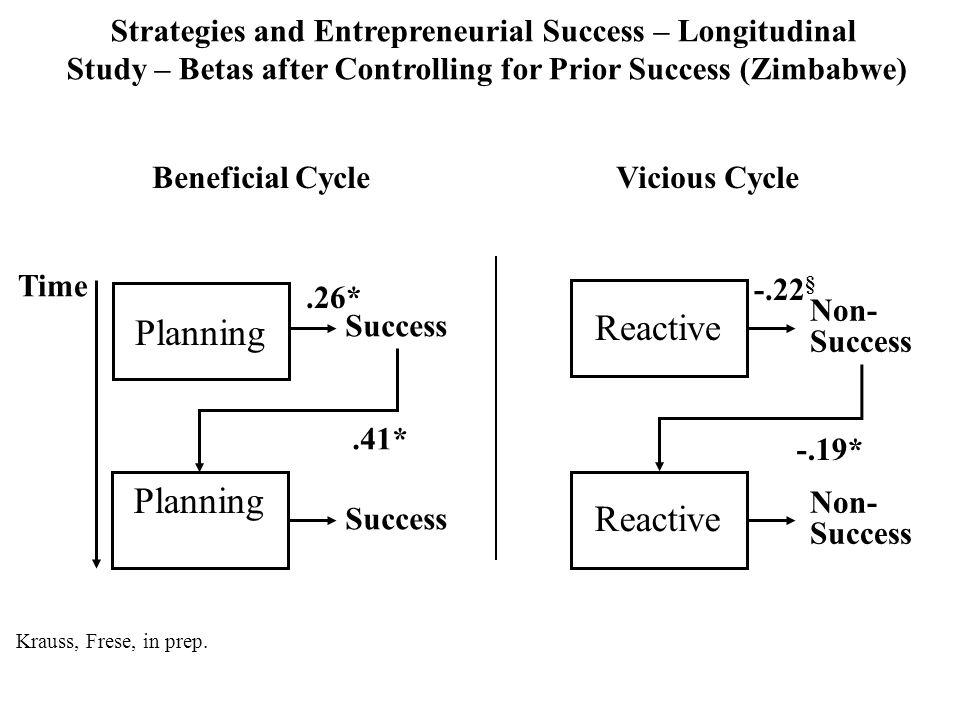 Strategies and Entrepreneurial Success – Longitudinal Study – Betas after Controlling for Prior Success (Zimbabwe) Planning Reactive Success Non- Succ