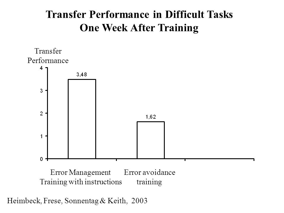 Transfer Performance in Difficult Tasks One Week After Training Transfer Performance Error Management Training with instructions Error avoidance training Heimbeck, Frese, Sonnentag & Keith, 2003