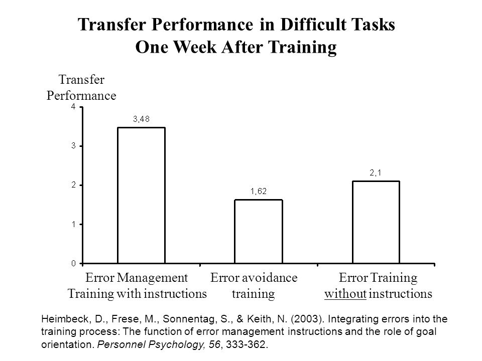 Transfer Performance in Difficult Tasks One Week After Training Transfer Performance Error Management Training with instructions Error avoidance train