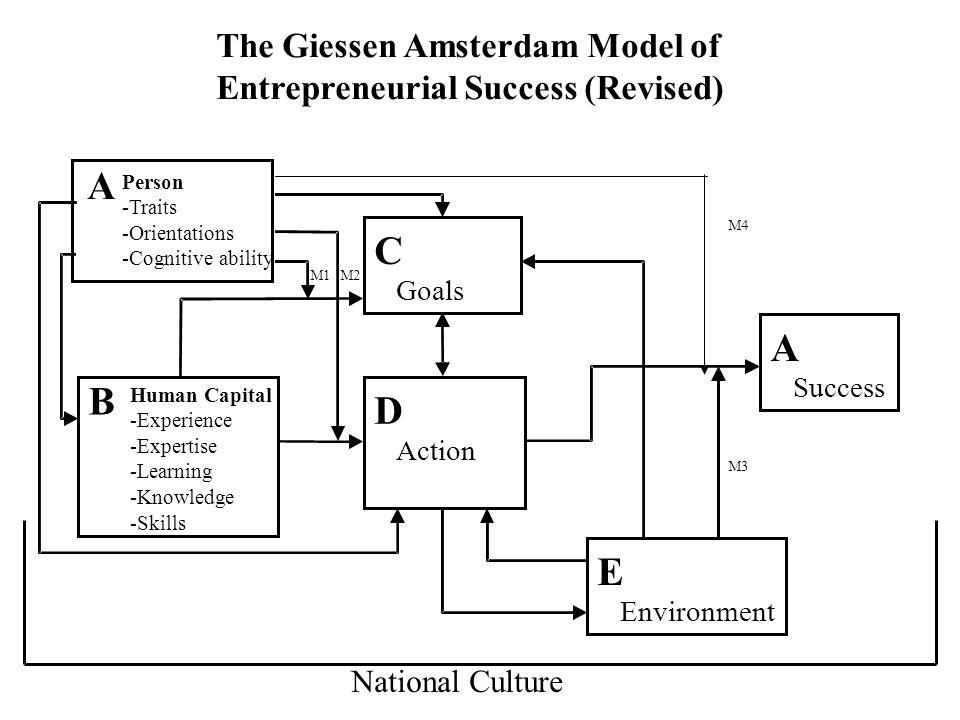 The Giessen Amsterdam Model of Entrepreneurial Success (Revised) A C Goals D Action B E Environment A Success M1M2 M3 Person -Traits -Orientations -Co