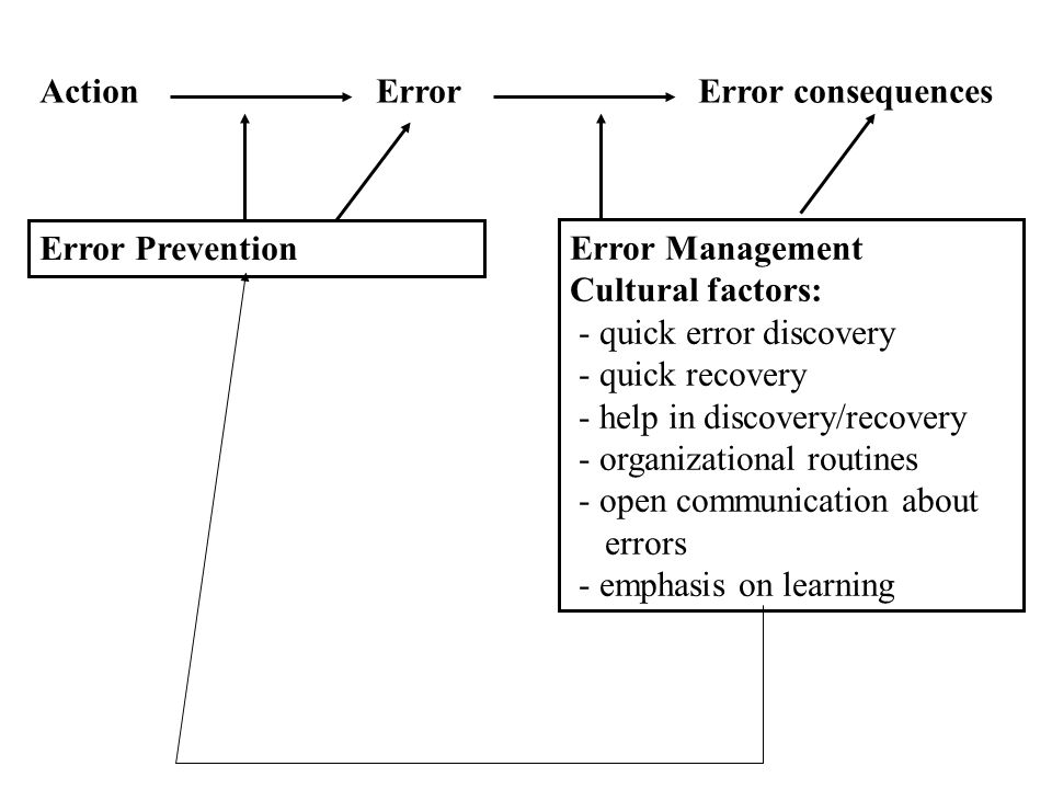 Error Management Cultural factors: - quick error discovery - quick recovery - help in discovery/recovery - organizational routines - open communication about errors - emphasis on learning Action Error Error consequences Error Prevention