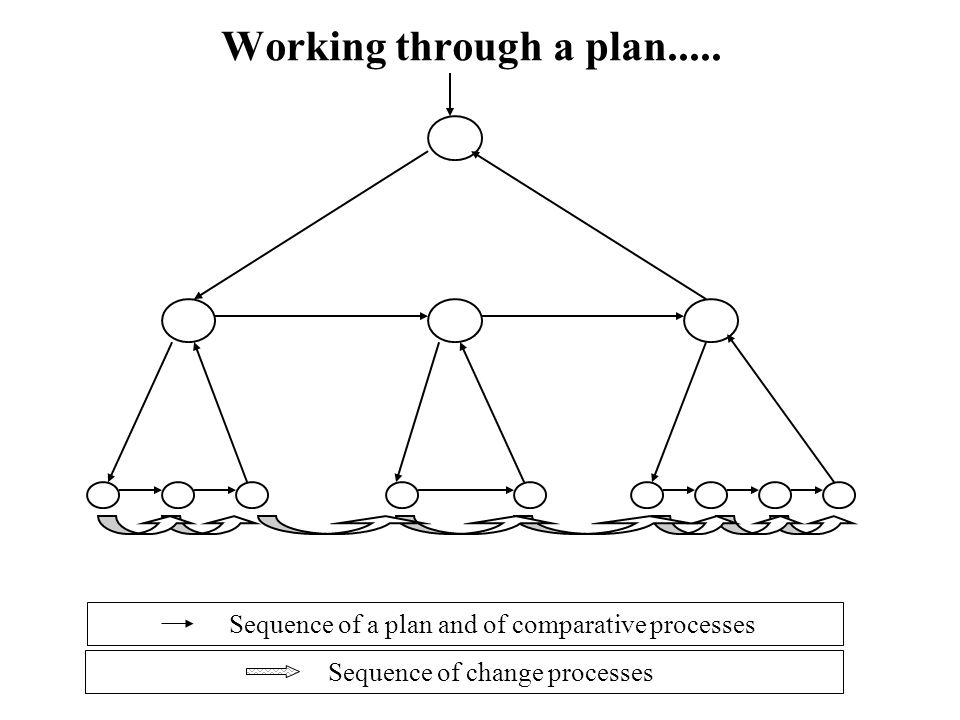 Working through a plan.....