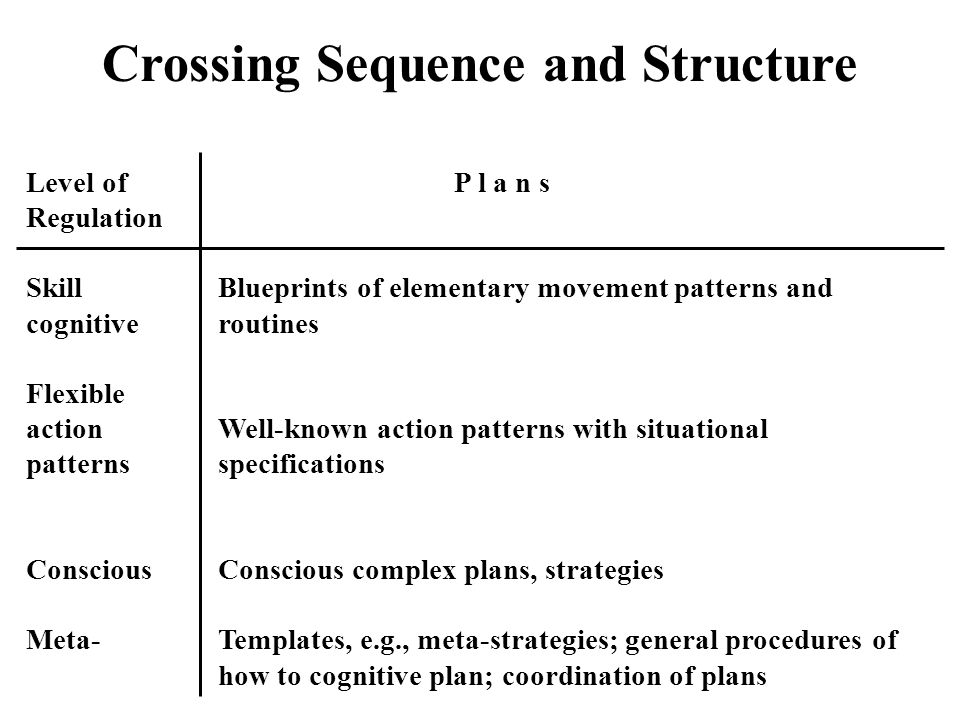 Crossing Sequence and Structure Level of P l a n s Regulation SkillBlueprints of elementary movement patterns and cognitiveroutines Flexible action Well-known action patterns with situational patternsspecifications ConsciousConscious complex plans, strategies Meta-Templates, e.g., meta-strategies; general procedures of how to cognitive plan; coordination of plans