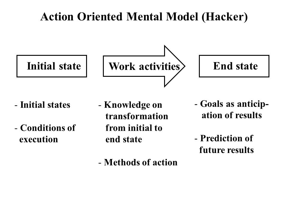 Action Oriented Mental Model (Hacker) Initial state Work activities End state - Initial states - Conditions of execution - Knowledge on transformation