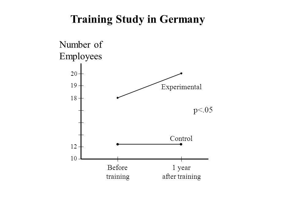 Training Study in Germany 12 10 18 19 20 Number of Employees Before training 1 year after training p<.05 Experimental Control