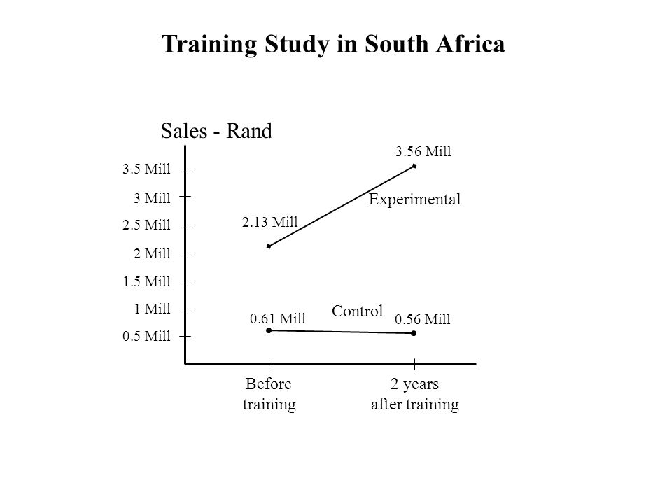 Training Study in South Africa 0.5 Mill 1 Mill 1.5 Mill 2 Mill 2.5 Mill 3 Mill 3.5 Mill 3.56 Mill 2.13 Mill 0.61 Mill 0.56 Mill Sales - Rand Before training 2 years after training Experimental Control