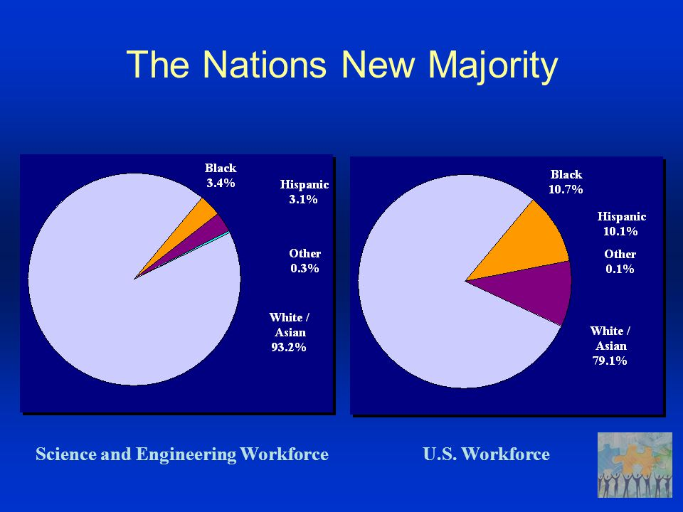 The Nations New Majority Science and Engineering WorkforceU.S. Workforce
