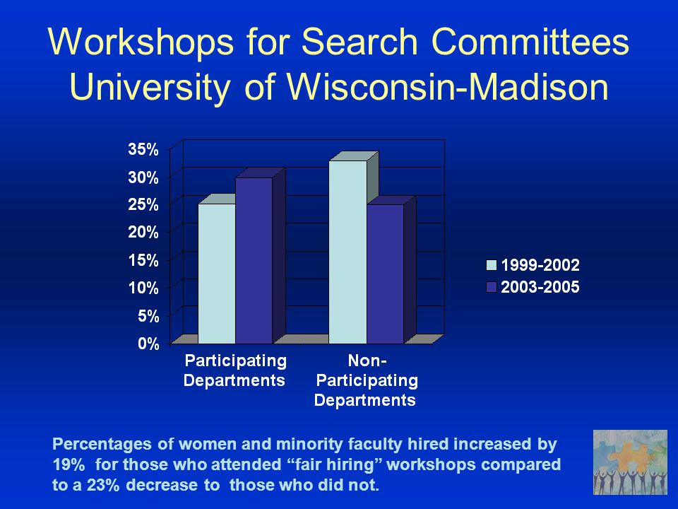 Workshops for Search Committees University of Wisconsin-Madison Percentages of women and minority faculty hired increased by 19% for those who attended fair hiring workshops compared to a 23% decrease to those who did not.