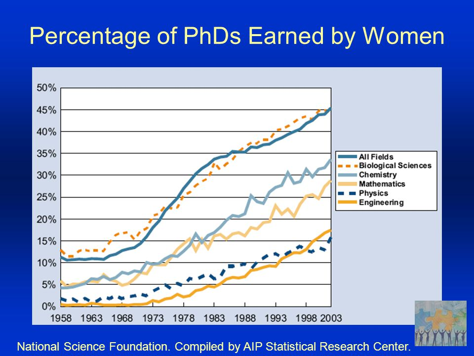 Percentage of PhDs Earned by Women National Science Foundation.