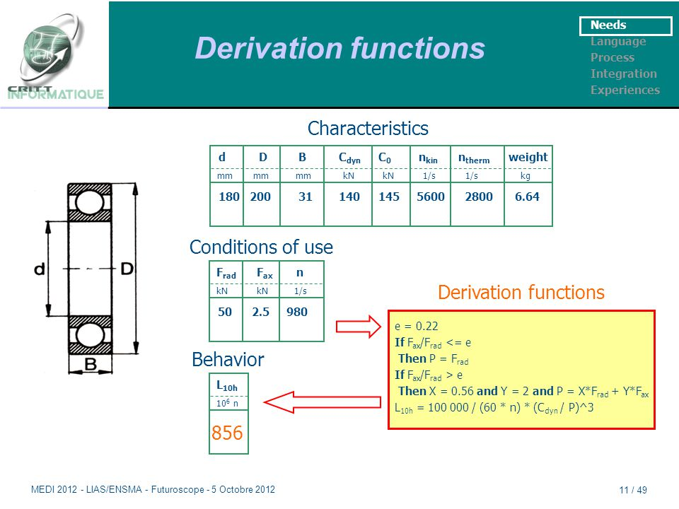 Derivation functions Needs Language Process Integration Experiences dDBC dyn C 0 n kin n therm weight mm mm mm kN kN 1/s 1/s kg 180 20031140145 5600 2