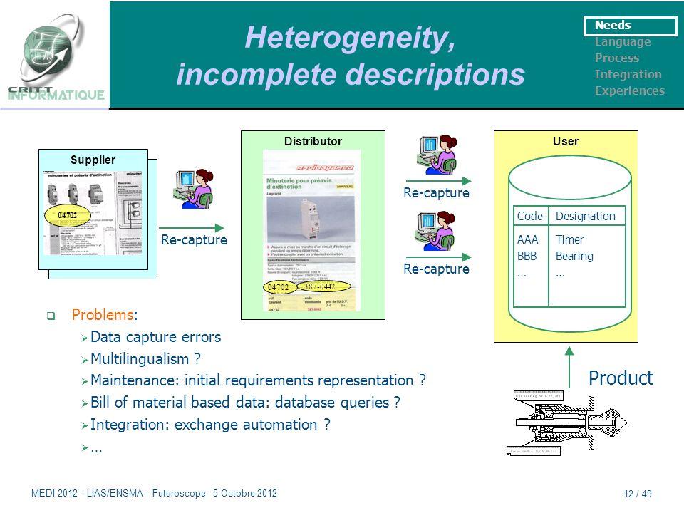 Heterogeneity, incomplete descriptions Needs Language Process Integration Experiences Manufacturer Supplier 04702 Distributor 04702 387-0442 Re-capture  Problems:  Data capture errors  Multilingualism .
