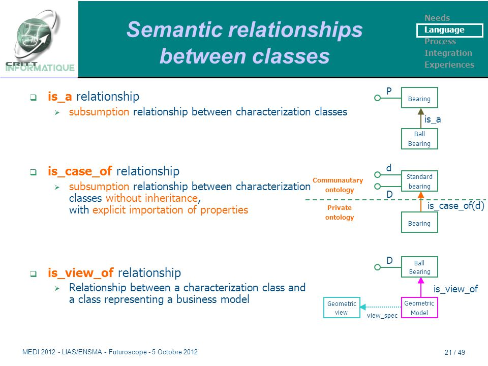 Semantic relationships between classes Needs Language Process Integration Experiences Standard bearing Bearing is_case_of(d) d D Communautary ontology Private ontology  is_case_of relationship  subsumption relationship between characterization classes without inheritance, with explicit importation of properties Geometric Model is_view_of Ball Bearing D Geometric view view_spec  is_view_of relationship  Relationship between a characterization class and a class representing a business model Bearing Ball Bearing is_a P  is_a relationship  subsumption relationship between characterization classes MEDI 2012 - LIAS/ENSMA - Futuroscope - 5 Octobre 2012 21 / 49