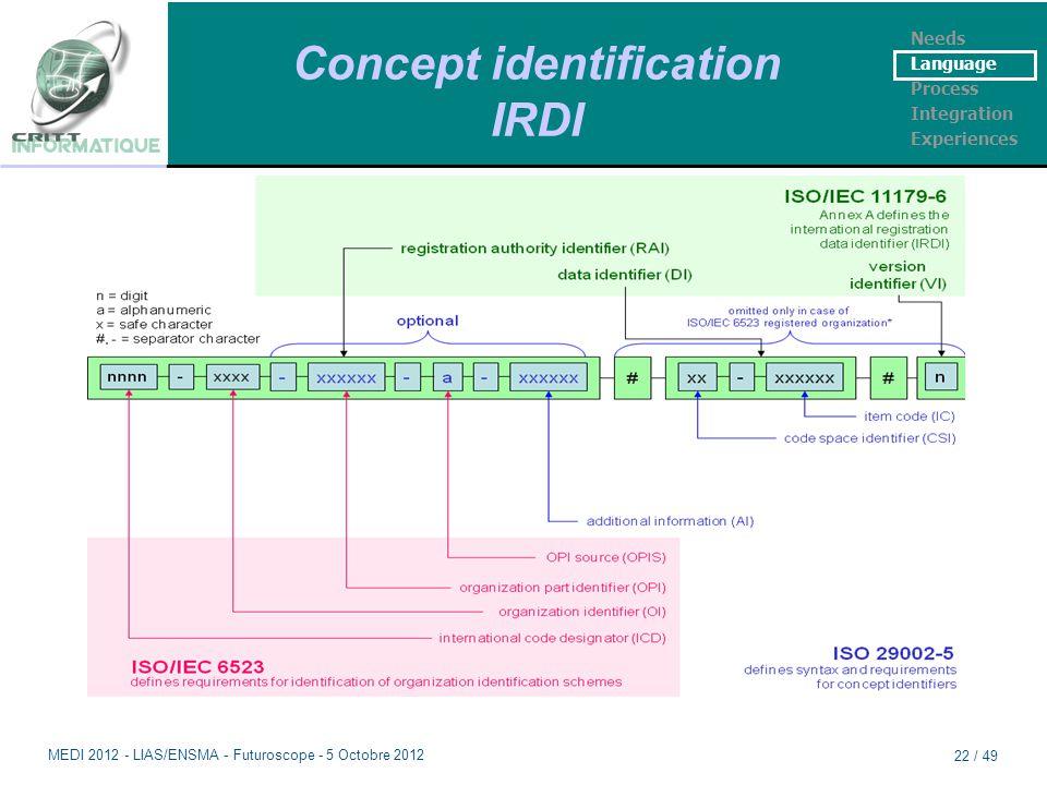 Concept identification IRDI Needs Language Process Integration Experiences MEDI 2012 - LIAS/ENSMA - Futuroscope - 5 Octobre 2012 22 / 49