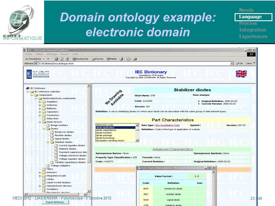 Domain ontology example: electronic domain Needs Language Process Integration Experiences MEDI 2012 - LIAS/ENSMA - Futuroscope - 5 Octobre 2012 23 / 49