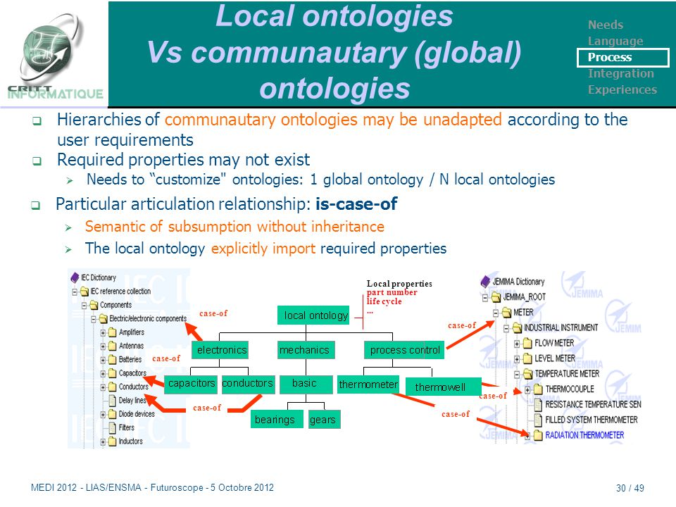 Local ontologies Vs communautary (global) ontologies  Particular articulation relationship: is-case-of  Semantic of subsumption without inheritance  The local ontology explicitly import required properties  Hierarchies of communautary ontologies may be unadapted according to the user requirements  Required properties may not exist  Needs to customize ontologies: 1 global ontology / N local ontologies case-of Local properties part number life cycle...