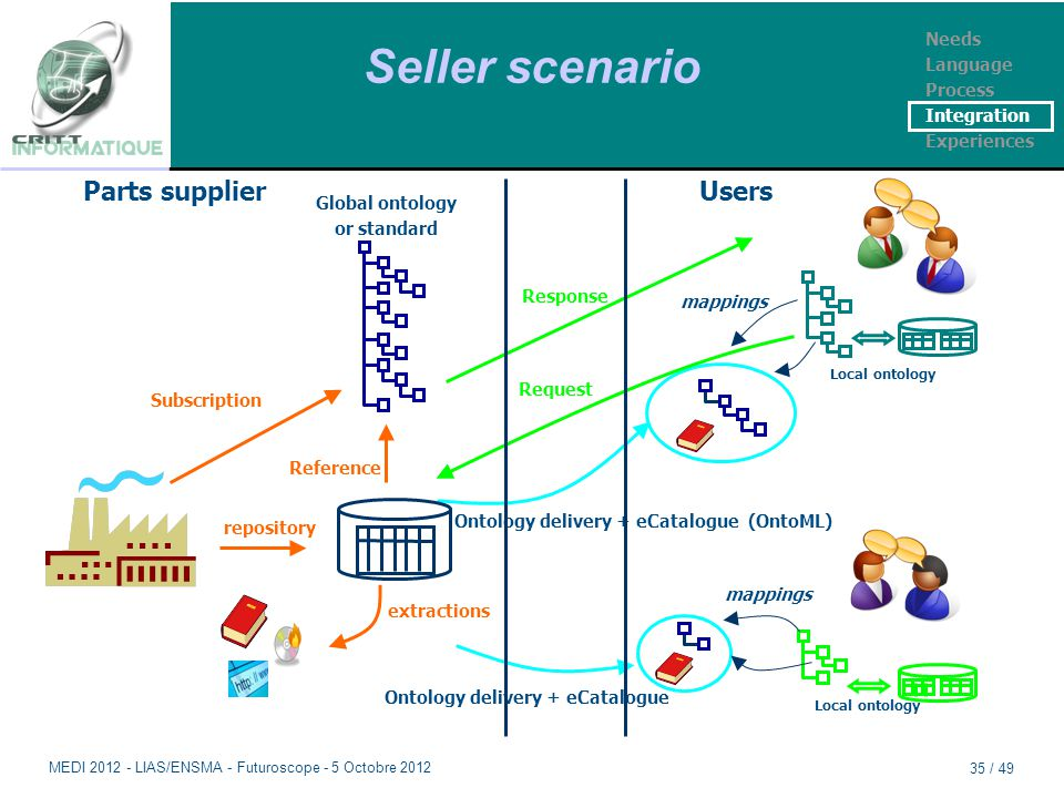 Seller scenario Parts supplier Ontology delivery + eCatalogue (OntoML) Ontology delivery + eCatalogue Users Local ontology Global ontology or standard Subscription Reference Response Request mappings repository extractions Needs Language Process Integration Experiences MEDI 2012 - LIAS/ENSMA - Futuroscope - 5 Octobre 2012 35 / 49