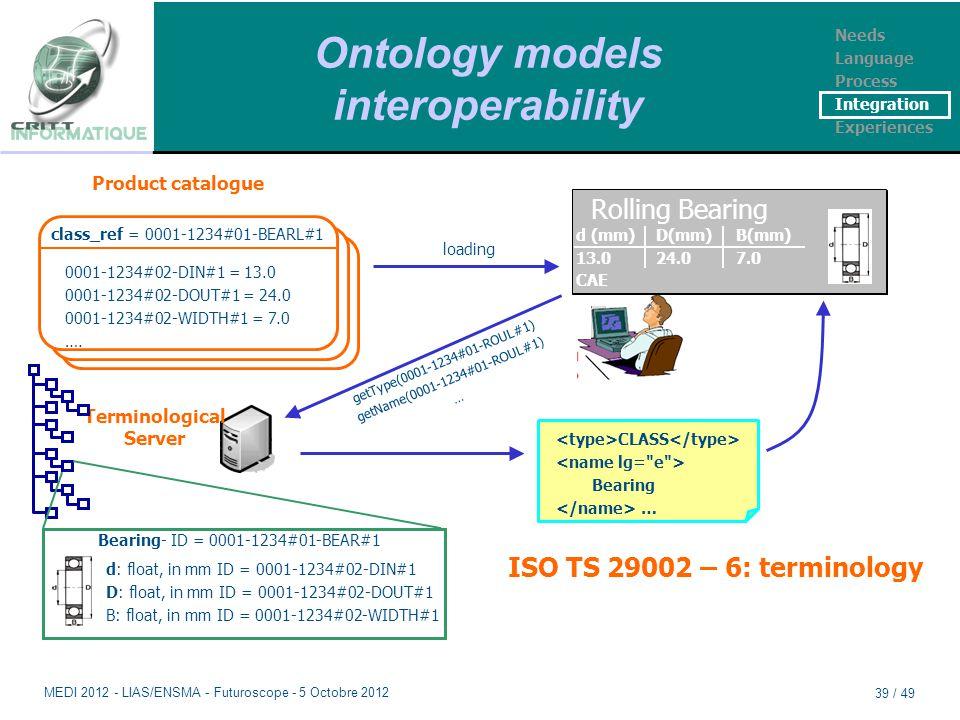 Ontology models interoperability class_ref = 0001-1234#01-BEARL#1 0001-1234#02-DIN#1 = 13.0 0001-1234#02-DOUT#1 = 24.0 0001-1234#02-WIDTH#1 = 7.0 ….