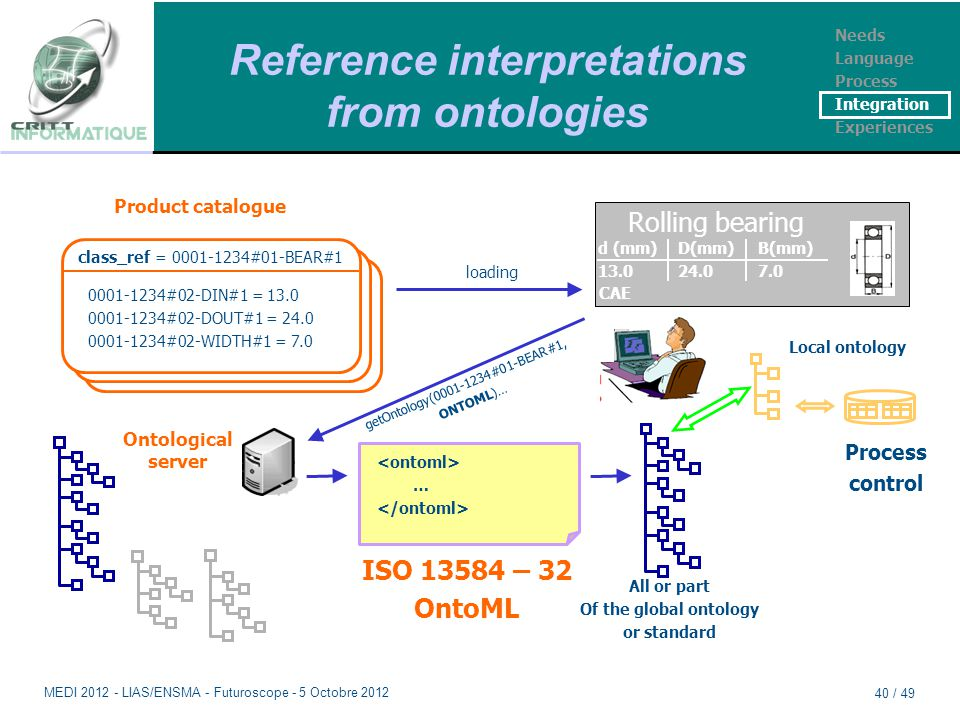 Reference interpretations from ontologies Process control Local ontology Mapping getOntology(0001-1234#01-BEAR#1, ONTOML)… class_ref = 0001-1234#01-BE