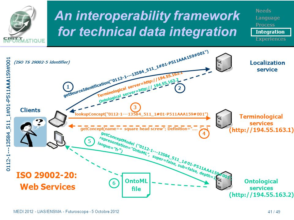 An interoperability framework for technical data integration Clients Localization service Terminological services (http://194.55.163.1) Ontological se
