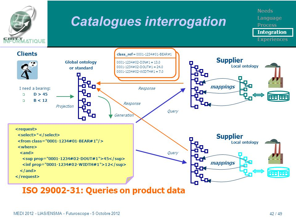 Catalogues interrogation Supplier Local ontology mappings Supplier Local ontology mappings ISO 29002-31: Queries on product data Clients I need a bearing:  D > 45  B < 12 Global ontology or standard * 45 12 Generation Projection Query class_ref = 0001-1234#01-BEAR#1 0001-1234#02-DIN#1 = 13.0 0001-1234#02-DOUT#1 = 24.0 0001-1234#02-WIDTH#1 = 7.0 Response Needs Language Process Integration Experiences MEDI 2012 - LIAS/ENSMA - Futuroscope - 5 Octobre 2012 42 / 49