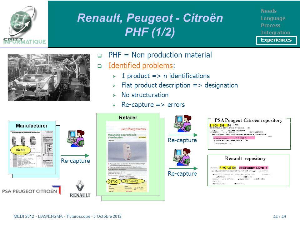 Renault, Peugeot - Citroën PHF (1/2)  PHF = Non production material  Identified problems:  1 product => n identifications  Flat product description => designation  No structuration  Re-capture => errors Manufacturer 04702 Re-capture Distributeur Retailer 04702 387-0442 Re-capture Renault repository Z 000 296 170 : 3752 CONTACTEUR & CONTACTEUR INVERSEUR I > 10A NOM !INT !TENS BOB.