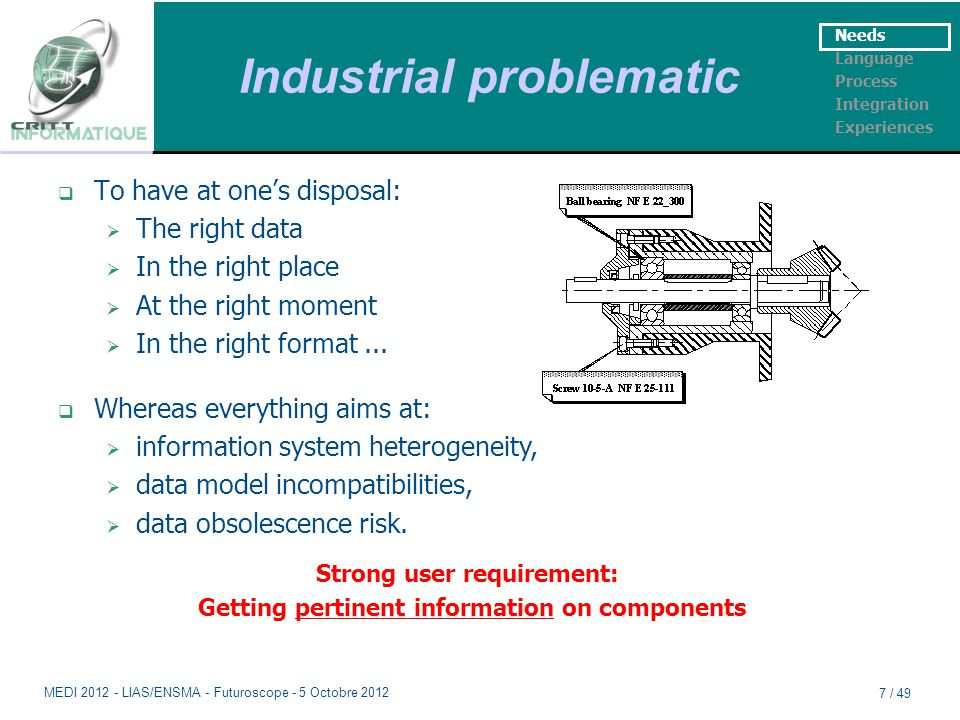 Industrial problematic  To have at one's disposal:  The right data  In the right place  At the right moment  In the right format...