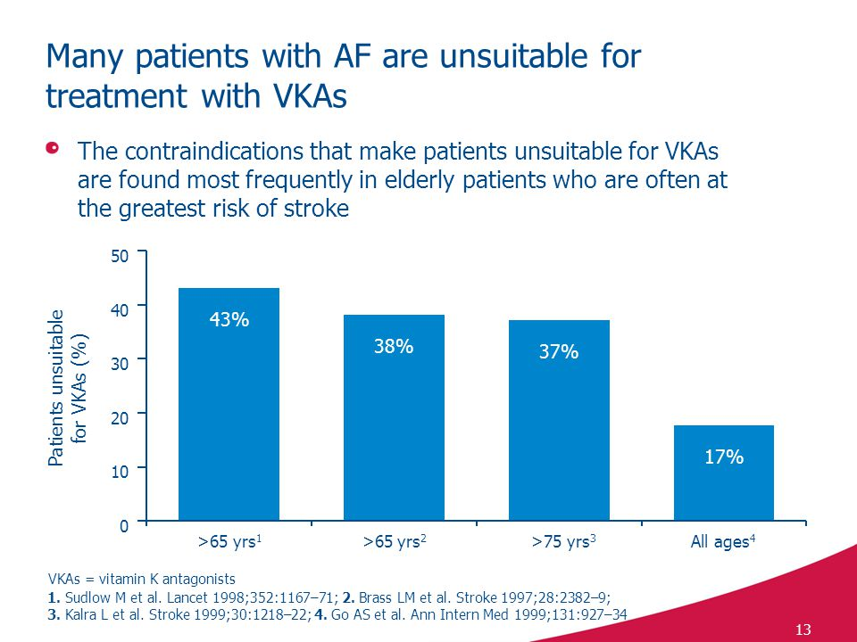 13 Many patients with AF are unsuitable for treatment with VKAs 43% 38% 37% 17% 1.