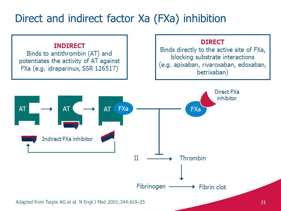 21 ThrombinII Fibrinogen Fibrin clot Direct and indirect factor Xa (FXa) inhibition Adapted from Turpie AG et al.
