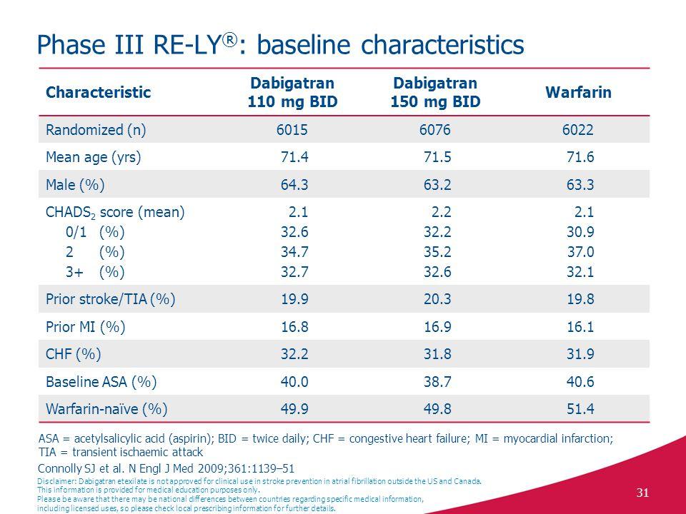 31 Phase III RE-LY ® : baseline characteristics Connolly SJ et al.