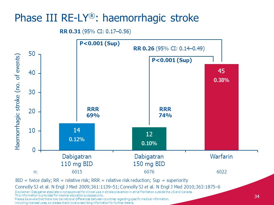 34 Phase III RE-LY ® : haemorrhagic stroke Connolly SJ et al.
