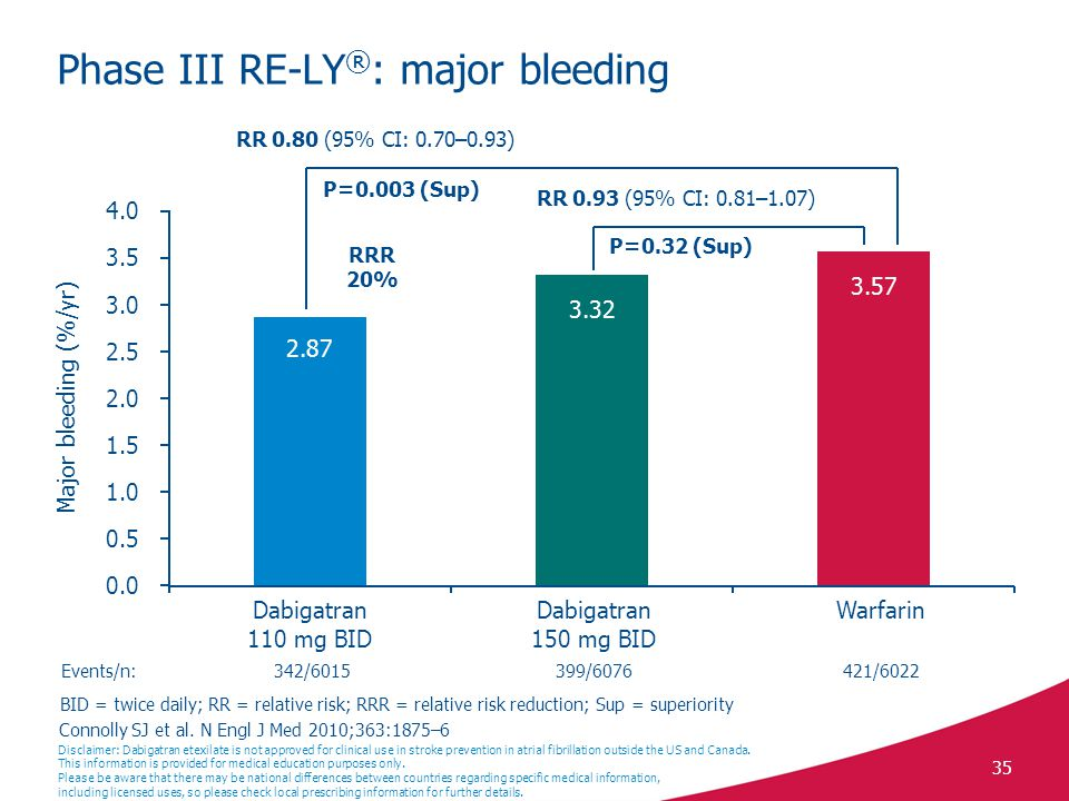 35 Phase III RE-LY ® : major bleeding BID = twice daily; RR = relative risk; RRR = relative risk reduction; Sup = superiority 0.0 0.5 1.0 1.5 2.0 2.5 3.0 3.5 4.0 Major bleeding (%/yr) Dabigatran 110 mg BID Dabigatran 150 mg BID Warfarin Events/n:342/6015399/6076421/6022 RR 0.80 (95% CI: 0.70–0.93) P=0.003 (Sup) RR 0.93 (95% CI: 0.81–1.07) P=0.32 (Sup) RRR 20% 2.87 3.32 3.57 Disclaimer: Dabigatran etexilate is not approved for clinical use in stroke prevention in atrial fibrillation outside the US and Canada.