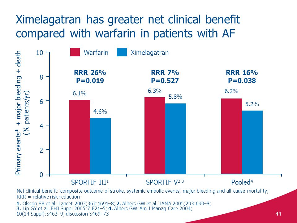 44 Ximelagatran has greater net clinical benefit compared with warfarin in patients with AF 6.1% 4.6% 6.3% 5.8% 6.2% 5.2% RRR 26% P=0.019 RRR 7% P=0.527 RRR 16% P=0.038 10 SPORTIF III 1 SPORTIF V 2,3 Pooled 4 8 6 4 0 2 Primary events* + major bleeding + death (% patients/yr) Net clinical benefit: composite outcome of stroke, systemic embolic events, major bleeding and all-cause mortality; RRR = relative risk reduction 1.