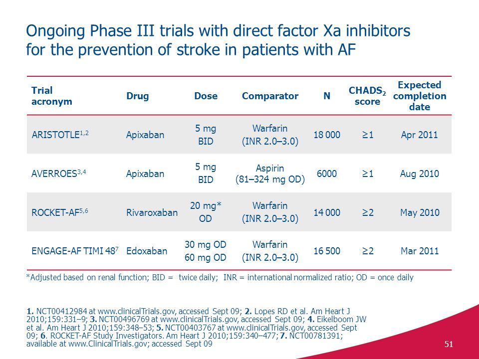 51 Ongoing Phase III trials with direct factor Xa inhibitors for the prevention of stroke in patients with AF Trial acronym DrugDoseComparatorN CHADS 2 score Expected completion date ARISTOTLE 1,2 Apixaban 5 mg BID Warfarin (INR 2.0–3.0) 18 000≥1Apr 2011 AVERROES 3,4 Apixaban 5 mg BID Aspirin (81–324 mg OD) 6000≥1Aug 2010 ROCKET-AF 5,6 Rivaroxaban 20 mg* OD Warfarin (INR 2.0–3.0) 14 000≥2May 2010 ENGAGE-AF TIMI 48 7 Edoxaban 30 mg OD 60 mg OD Warfarin (INR 2.0–3.0) 16 500≥2Mar 2011 *Adjusted based on renal function; BID = twice daily; INR = international normalized ratio; OD = once daily 1.