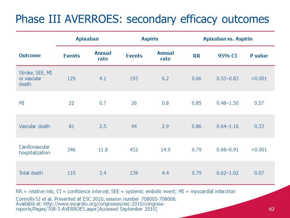 62 Phase III AVERROES: secondary efficacy outcomes Outcome ApixabanAspirinApixaban vs.