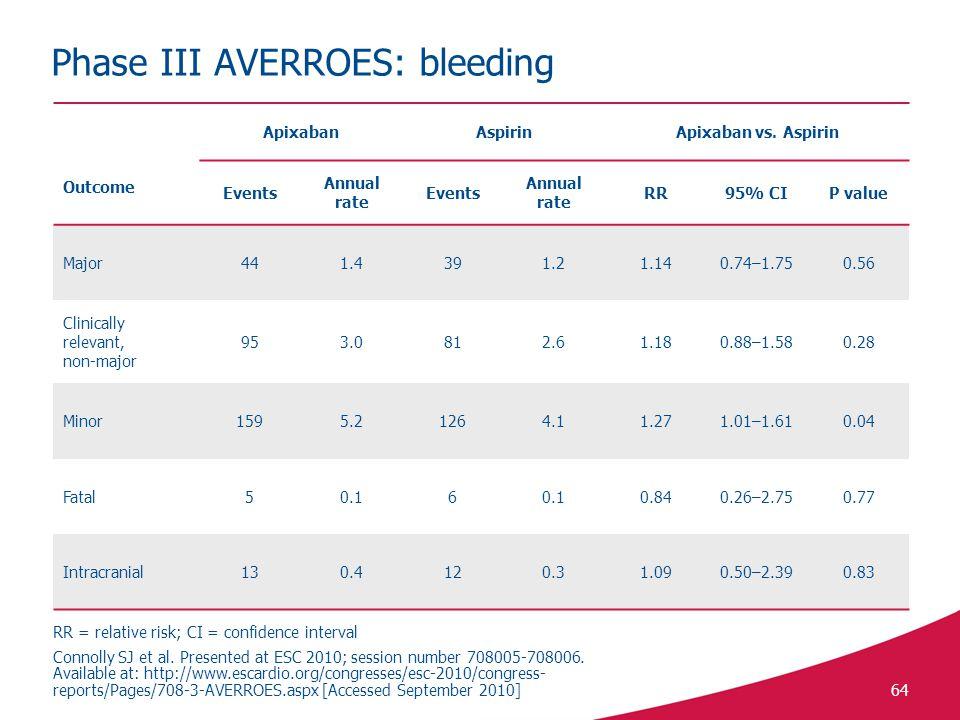 64 Phase III AVERROES: bleeding Outcome ApixabanAspirinApixaban vs.