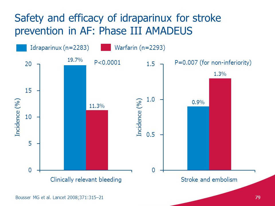79 Safety and efficacy of idraparinux for stroke prevention in AF: Phase III AMADEUS Idraparinux (n=2283)Warfarin (n=2293) 0.9% 1.3% P=0.007 (for non-inferiority) 19.7% 11.3% P<0.0001 Bousser MG et al.